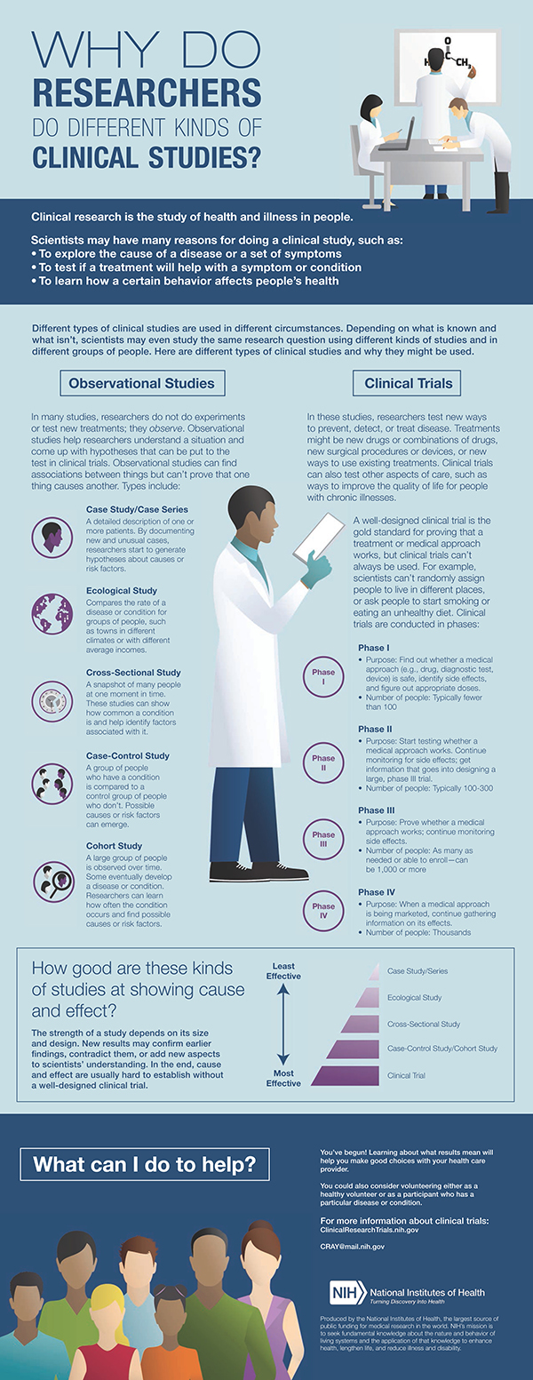 Clinical research | definition of clinical research by ...