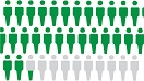 graphic showing highlighted people in green and gray