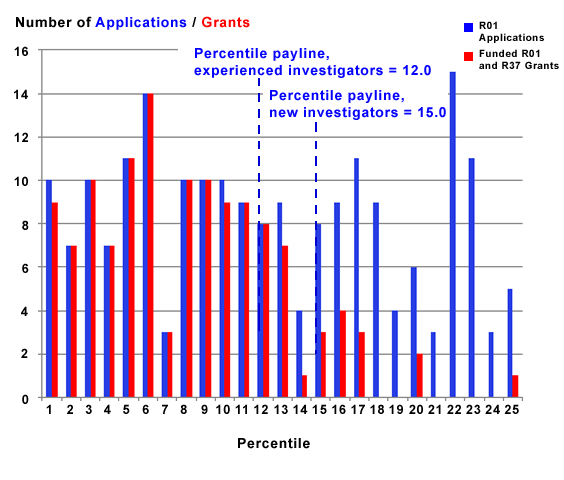 Figure 1 summarizes the number of R01 applications received and grants funded.