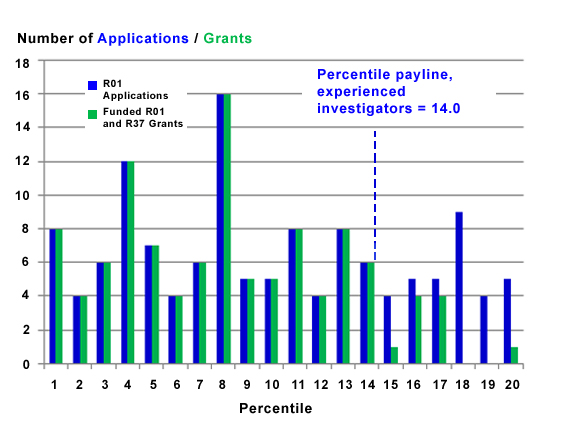 Figure 2 summarizes the number of R01 applications received and R01 and R37 grants funded by experienced investigators. The payline is 14.