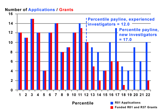 Figure 1 summarizes the number of R01 applications received and R01 and R37 grants funded. Paylines are 14 (experienced) and 19 (new).