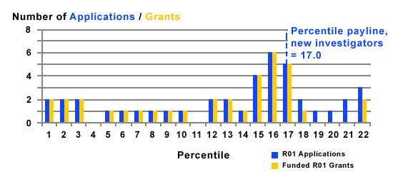 Figure 3 summarizes the number of R01 applications received and grants funded by new investigators. The payline is 19.