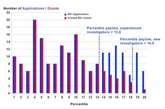 Figure 1 summarizes the number of R01 applications received and R01 grants funded. Paylines are 13 (experienced) and 18 (new).