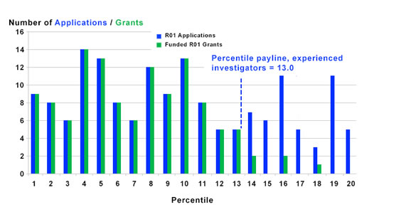 Figure 2 summarizes the number of R01 applications received and grants funded by experienced investigators. The payline is 13.