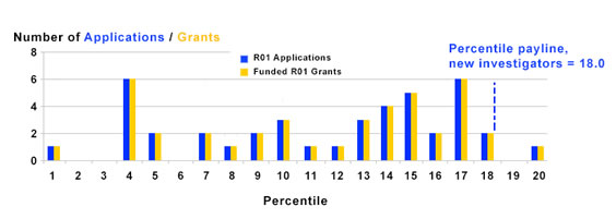 Figure 3 summarizes the number of R01 applications received and grants funded by new investigators. The payline is 18.
