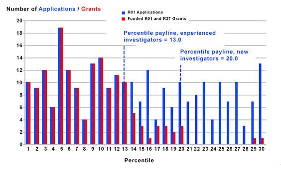 Figure 1 summarizes the number of R01 applications received and R01 grants funded. Paylines are 13 (experienced) and 20 (new).