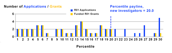 Figure 3 summarizes the number of R01 applications received and grants funded by new investigators. The payline is 20.