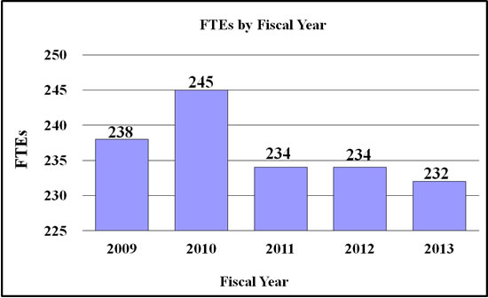 Bar chart indicating FTE's by Fiscal Year from 2009 through 2013. 2009, 238; 2010, 245; 2011, 234; 2012, 234; 2013, 232.