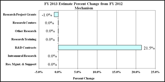 Bar chart showing FY 2013 Estimate Percent Change from FY 2012 by Mechanism. There are 7 bars. From top to bottom they are: Research Project Grants, minus 1.0%; Research Centers, 0%; Other Research, 0%; Research Training, 0%; R&D Contracts, 21.5%; Intramural Research, 0%; Research Management and Support, 0%.