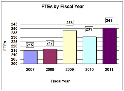 Bar chart indicating FTE's by Fiscal Year from 2007 through 2011. 2007-215; 2008-217; 2009-238; 2010-231; 2011-241.