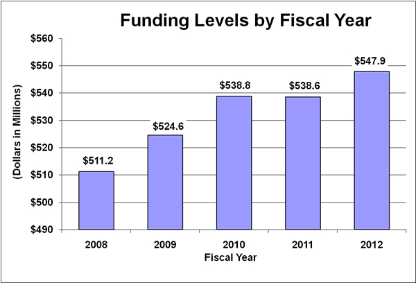 Bar chart indicating funding levels (dollars in millions) for NIAMS from 2008 through 2012. 2008, $511.2; 2009, $524.6; 2010, $538.8; 2011, $538.6; 2012, $547.9.