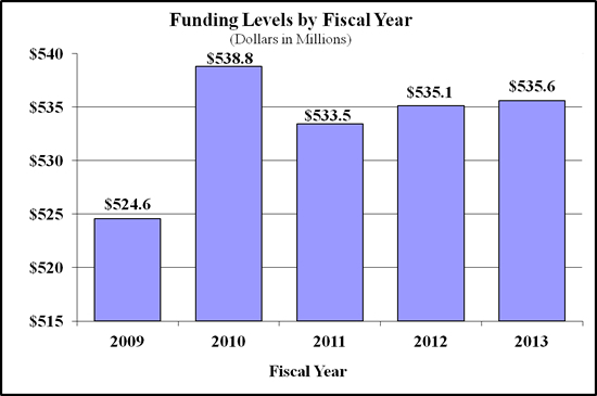 Bar chart indicating funding levels (dollars in millions) for NIAMS from 2009 through 2013. 2009, $524.6;  2010, $538.8; 2011, $533.5; 2012, $535.1, 2013 $535.6.
