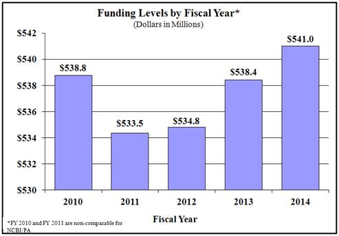 Bar chart indicating funding levels (dollars in millions) for NIAMS from 2010 through 2014. 2010, $538.8; 2011, $533.5; 2012, $534.8; 2013, $538.4, 2014 $541.0. Note: Fiscal Years 2010, 2011 and 2012 are non-comparable for DEAS transfer