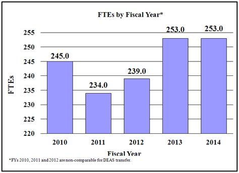 Bar chart indicating FTE's by Fiscal Year from 2010 through 2014. 2010, 245.0; 2011, 234.0; 2012, 239.0; 2013, 253.0; 2014, 253.0. Note: Fiscal Years 2010, 2011 and 2012 are non-comparable for DEAS transfer Note: Fiscal Years 2010 and 2011 are non-comparable for N.C.B.I./P.A.
