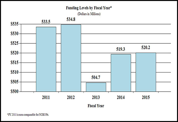 Bar chart indicating funding levels (dollars in millions) for NIAMS from 2011 through 2015. 2011, $533.5; 2012, $534.8; 2013, $504.7; 2014, $519.3, 2015 $520.5. Note: Fiscal Year 2011 is non-comparable for NCBI/PA