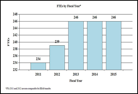 Bar chart indicating FTE's by Fiscal Year from 2011 through 2015. 2011, 234.0; 2012, 239.0; 2013, 246.0; 2014, 246.0; 2015, 246.0. Note: Fiscal Years 2011 and 2012 are non-comparable for DEAS transfer