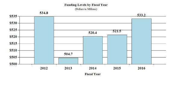 Bar chart indicating funding levels (dollars in millions) for NIAMS from 2012 through 2016. 2012, $534.8;  2013, $504.7; 2014, $520.4; 2015, $521.5, 2016 $533.2.