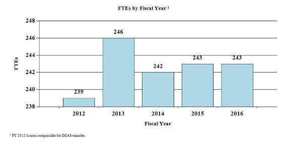 Bar chart indicating FTE's by Fiscal Year from 2012 through 2016. 2012, 239; 2013, 246; 2014, 242; 2015, 243; 2016, 243. Note: Fiscal Year 2012 are non-comparable for DEAS transfer