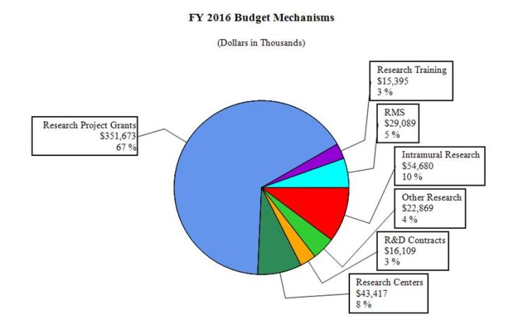 FY 2016 Budget Mechanism Pie chart indicating funding for fiscal year 2016 by budget mechanism. The dollars are in thousands. The pie has 7 slices. From largest to smallest the amounts are: Research Project Grants, 67% and $351,673; Intramural Research, 10% and $54,680; Research Centers, 8% and $43,417; R.M. and S, 5% and $29,089; Other Research, 4% and $22,869; R&D Contracts, 3% and $16,109; Research Training, 3% and $15,395.