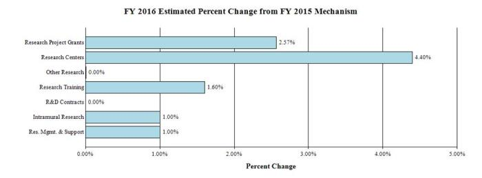 Bar chart showing FY 2016 Estimate Percent Change from FY 2015 by Mechanism. There are 7 bars. From top to bottom they are: Research Project Grants, 2.57%; Research Centers, 4.40%; Other Research, 0.00%; Research Training, 1.60%; R&D Contracts, 0.00%; Intramural Research, 1.00%; Research Management and Support, 1.00%.