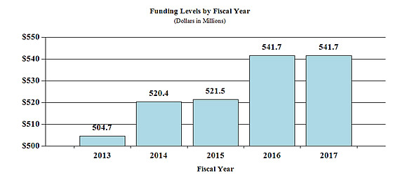 Bar chart indicating funding levels (dollars in millions) for NIAMS from 2013 through 2017. 2013, $504.7;  2014, $520.4; 2015, $521.5; 2016, $541.7, 2017 $541.7.