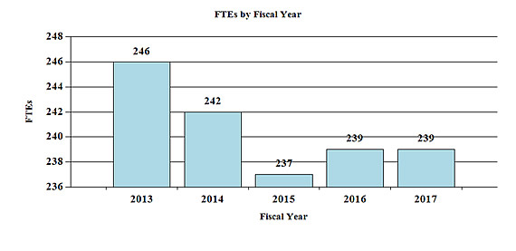 Bar chart indicating FTE's by Fiscal Year from 2013 through 2017. 2013, 246; 2014, 242; 2015, 237; 2016, 239; 2017, 239.