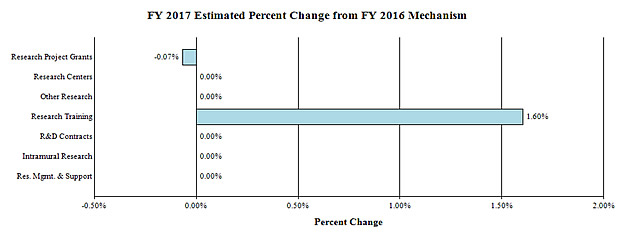 Bar chart showing FY 2017 Estimate Percent Change from FY 2016 by Mechanism. There are 7 bars. From top to bottom they are: Research Project Grants, -0.07%; Research Centers, 0.00%; Other Research, 0.00%; Research Training, 1.60%; R&D Contracts, 0.00%; Intramural Research, 0.00%; Research Management and Support, 0.00%.