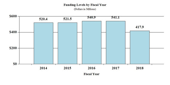 Bar chart indicating funding levels (dollars in millions) for NIAMS from 2014 through 2018. 2014, $520.3;  201, $521.5; 2016, $540.9; 2017, $541.1, 2018 $417.9.