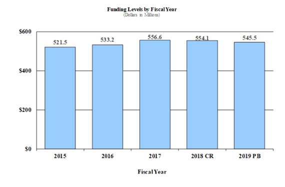 Bar chart indicating funding levels (dollars in millions) for NIAMS from 2015 through 2019. 2015, $521.5; 2016, $533.2; 2017, $556.6; 2018CR, $554.1; 2019PB, $545.5.