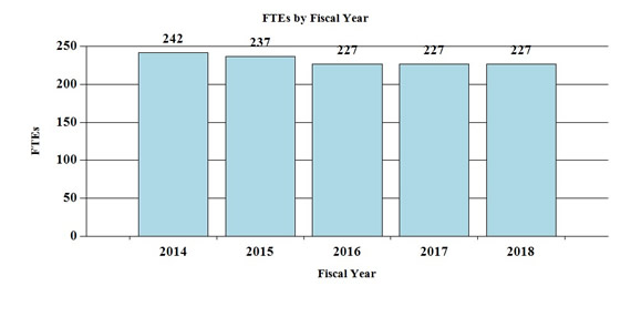 Bar chart indicating FTE's by Fiscal Year from 2014 through 2018. 2014, 242; 2015, 237; 2016, 227; 2017, 227; 2018, 227.