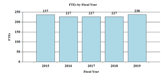 Bar chart indicating FTE's by Fiscal Year from 2015 through 2019. 2015, 237; 2016, 227; 2017, 227; 2018, 227; 2019, 238.