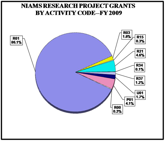 Pie chart showing NIAMS Research and Project Grant percentages by activity code. R01 is 86.1%, R03 is 1.6%, R15 is 0.3%, R21 is 4.6%, R34 is 0.1%, R37 is 1.2%, U01 is 1.7%, P01 is 4.1%, R00 is 0.3%