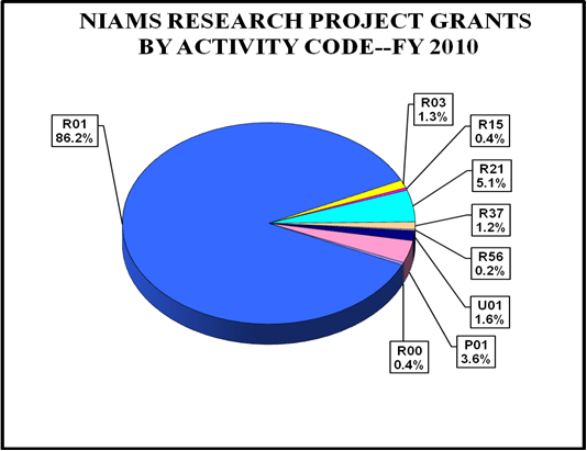 Pie chart showing NIAMS Research and Project Grant percentages by activity code. R01 is 86.2%, R03 is 1.3%, R15 is 0.4%, R21 is 5.1%, R37 is 1.2%, R56 is 0.2%, U01 is 1.6%, P01 is 3.6%, R00 is 0.4%