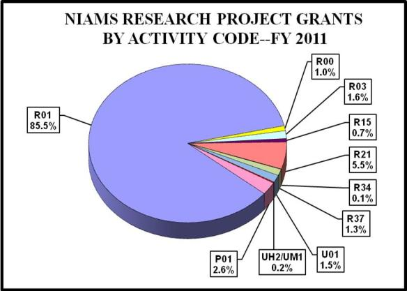 Pie chart showing NIAMS Research and Project Grant percentages by activity code. R01 is 85.5%, R00 is 1.0%, R03 is 1.6%, R15 is 0.7%, R21 is 5.5%, R34 0.1%, R37 is 1.3%, U01 is 1.5%, UH2/UM1 is 0.2%, P01 is 2.6%