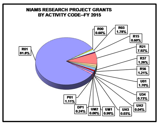 Pie chart showing NIAMS Research and Project Grant percentages by activity code for FY2015. R01 is 81.8%, P01 is 1.11%, UM2 is 0.00%, UM1 is 0.99%, UH3 is 0.03%, UH2 is 0.04%, U34 is 0.73%, U01 is 1.70%, R56 is 1.21%, R37 is 1.26%, R21 is 7.92%, R15 is 0.60%, R03 is 1.78%, R00 is 0.60%.