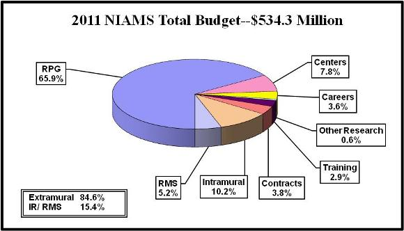 Top pie chart shows NIAMS' budget. NIAMS total budget is $534.3 Million. Extramural spending is 84.6%. Intramural and Research management and support spending is 15.4%. Research management and support, 5.2%. Intramural research, 10.2%. Contracts, 3.8%. Training, 2.9%. Other research, 0.6%. Careers, 3.6%. Centers, 7.8%. Research project grants (RPGs), 65.9%.