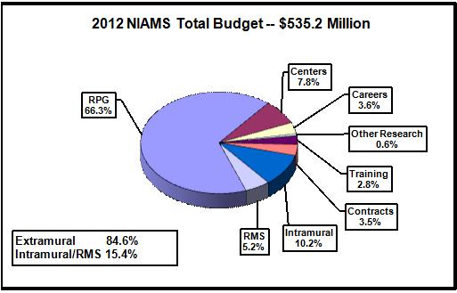 Pie chart shows the N.I.A.M.S.' budget. The N.I.A.M.S. total budget is $535.2 Million. Extramural spending is 84.6%. Intramural/ Research Management and Support spending is 15.4%. Research Management and Support, 5.2%. Intramural research, 10.2%. Contracts, 3.5%. Training, 2.8%. Other research, 0.6%. Careers, 3.6%. Centers, 7.8%. Research Project Grants (RPGs), 66.3%.