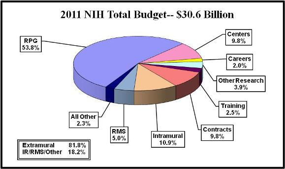 Pie chart shows N.I.H's total budget is $30.6 billion. Extramural spending is 81.8%. Intramural and Research management and support spending is 18.2%. All Other, 2.3%. Research management and support, 5.0%. Intramural research, 10.9%. Contracts, 9.8%. Training, 2.5%. Other research, 3.9%. Careers, 2.0%. Centers, 9.8%. Research project grants (R.P.Gs) 53.8%.