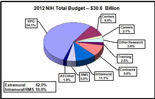 Pie chart shows N.I.H's total budget is $30.6 billion. Extramural spending is 82.0%. Intramural and Research management and support spending is 18.0%. All Other, 1.9%. Research management and support, 5.0%. Intramural research, 11.1%. Contracts, 9.6%. Training, 2.5%. Other research, 3.8%. Careers, 2.1%. Centers, 9.9%. Research project grants (R.P.Gs) 54.1%.