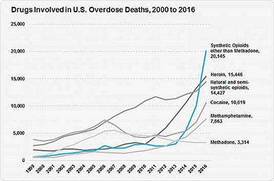 Drugs involved in U.S. overdose deaths. Among the more than 64,000 drug overdose deaths estimated in 2016, the sharpest increase occurred among deaths related to fentanyl and fentanyl analogs (synthetic opioids), with more than 20,000 overdose deaths.