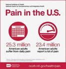 Pain in US infographic