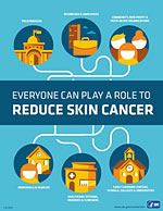 Surgeon General's Call to Action to Prevent Skin Cancer infographic
